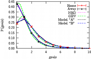 Modelling of football goal distributions
